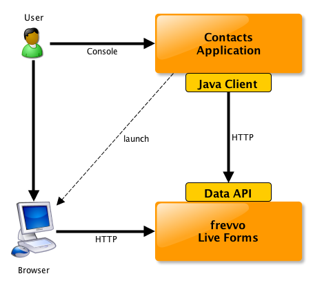 Getting Started with the Data API - Java Client Library