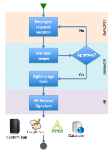 Approval Workflow Diagram   Leave Approval Workflow Tutorial Frevvo 5 Confluence
