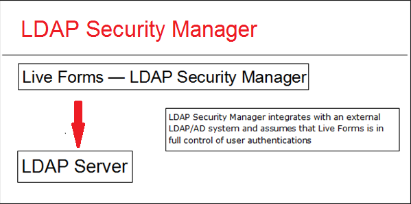 Working with LDAP - frevvo 61 - Confluence