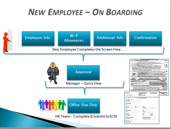 Employee On Boarding Tutorial Frevvo 72 Confluence