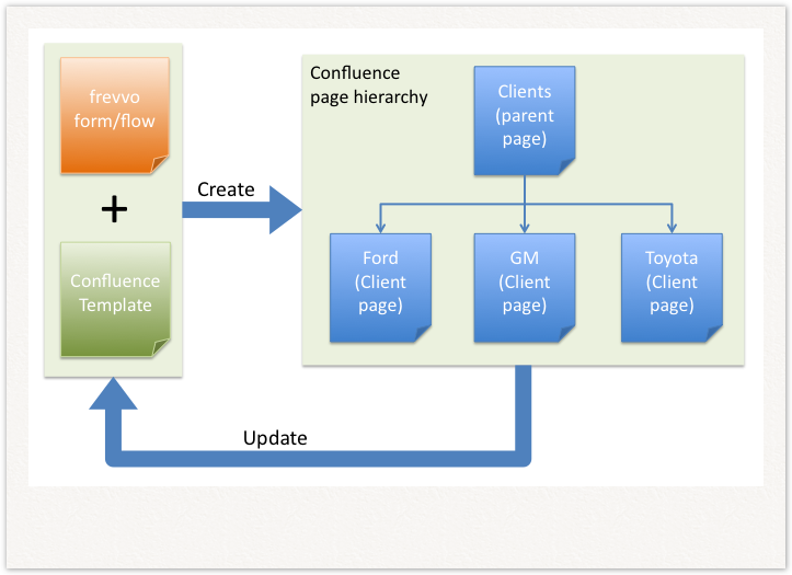 Create and Update Pages - frevvo 73 - Confluence