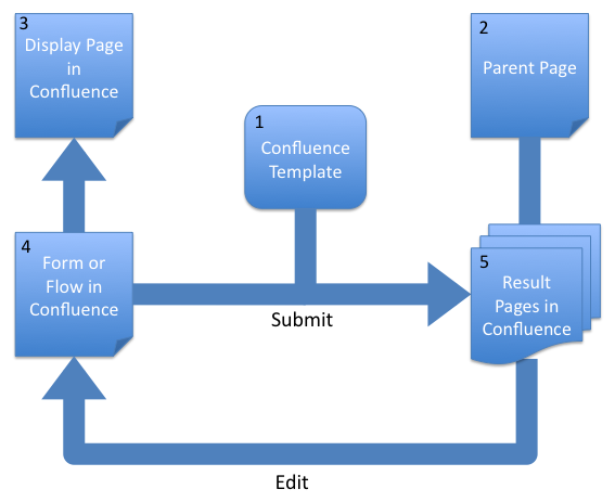 Createupdate pages frevvo 5 confluence confluence page hierarchy ccuart Choice Image