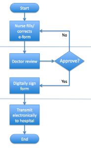 Patient Referral Workflow Tutorial Frevvo 5 Confluence